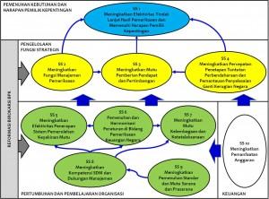 peta strategi BPK